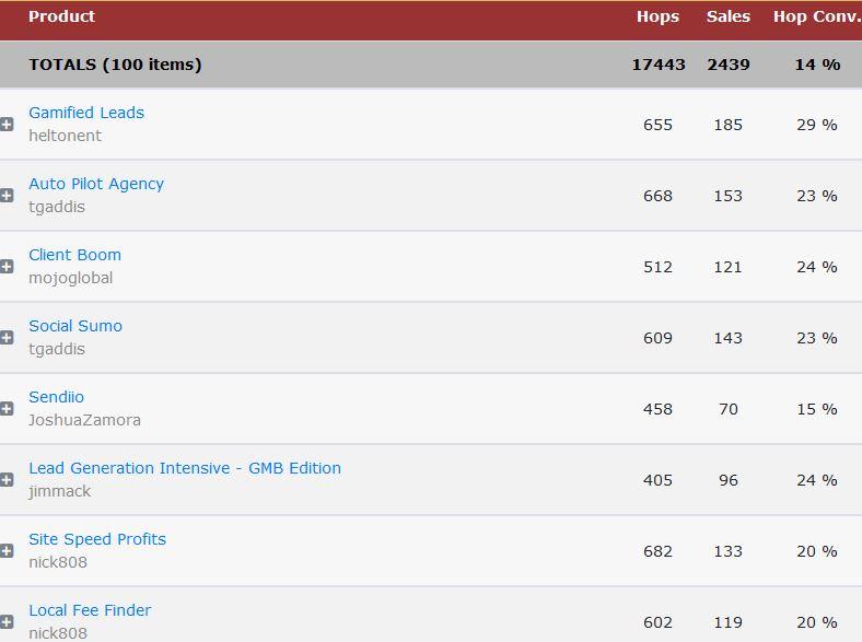 top affiliate sales